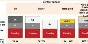 contact surfaces