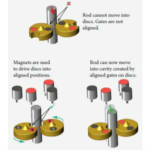 magnetic locking technology